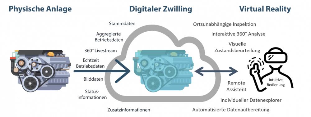Konzept Digitaler Zwilling für Kläranlagen